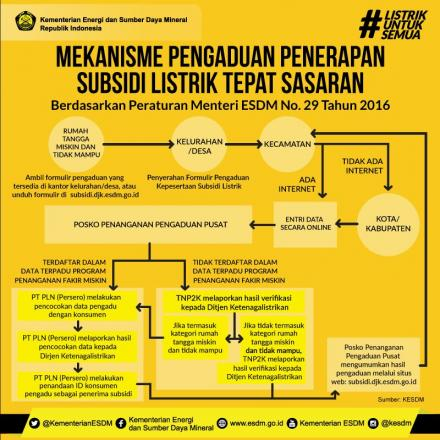 Alur Proses Subsidi Listrik